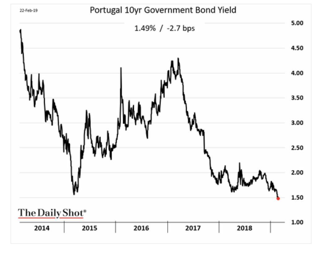 Portugal's 10yr yield on sovereign…
