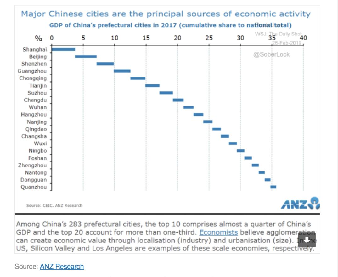 China's top 10 cities contribute…