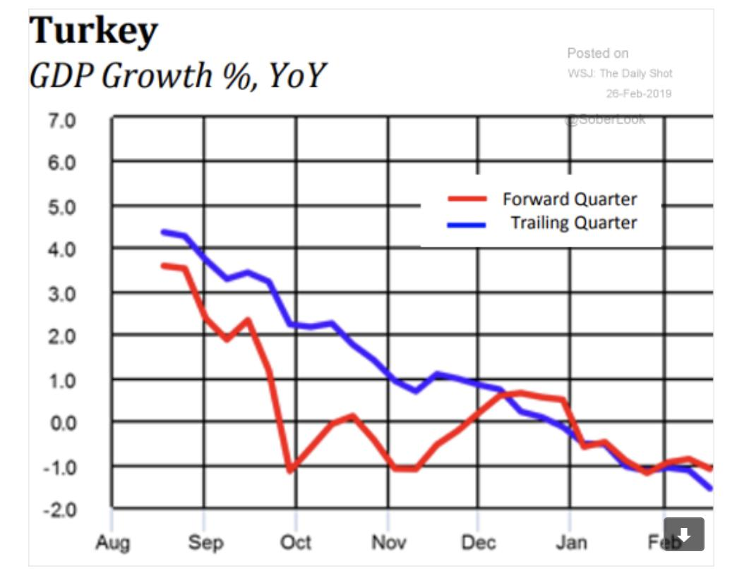 Turkey's economy is sliding into…