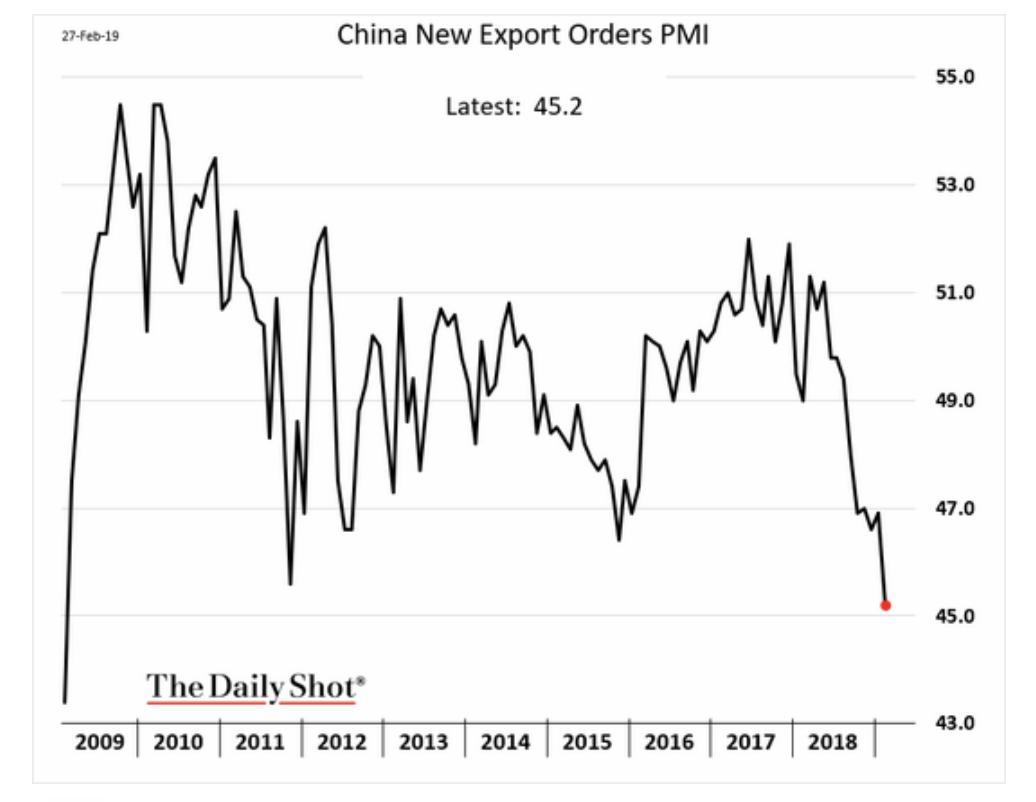 China's export orders are plunging…