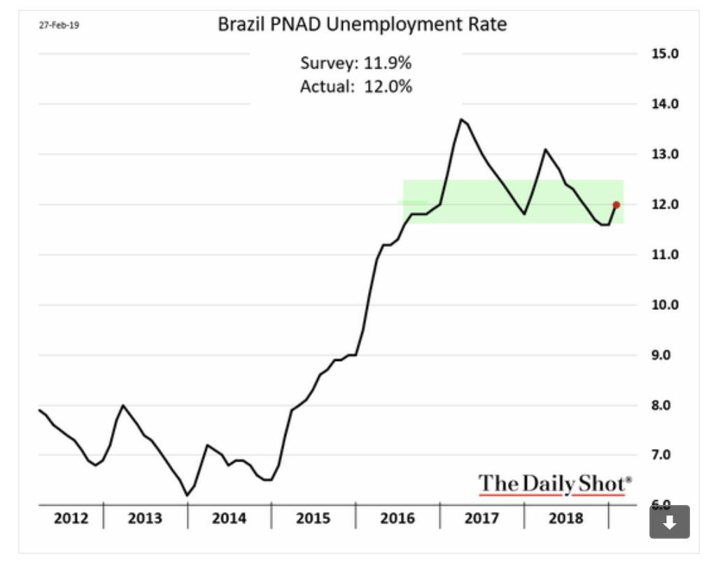 After huge surge of 2015-6…