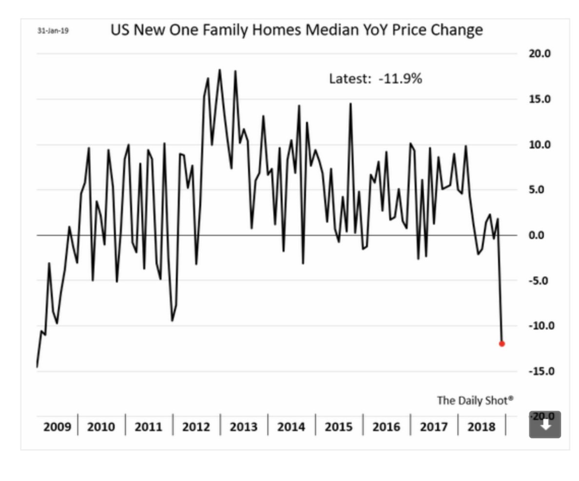 Median new home price tumbled…