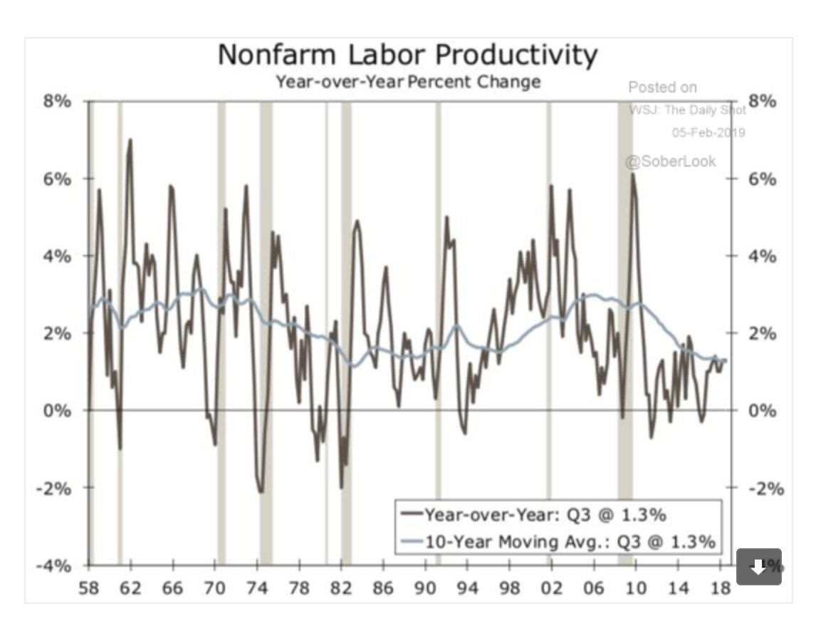Will US labour productivity growth…