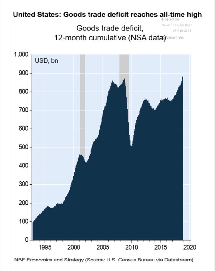 US goods trade deficit is…