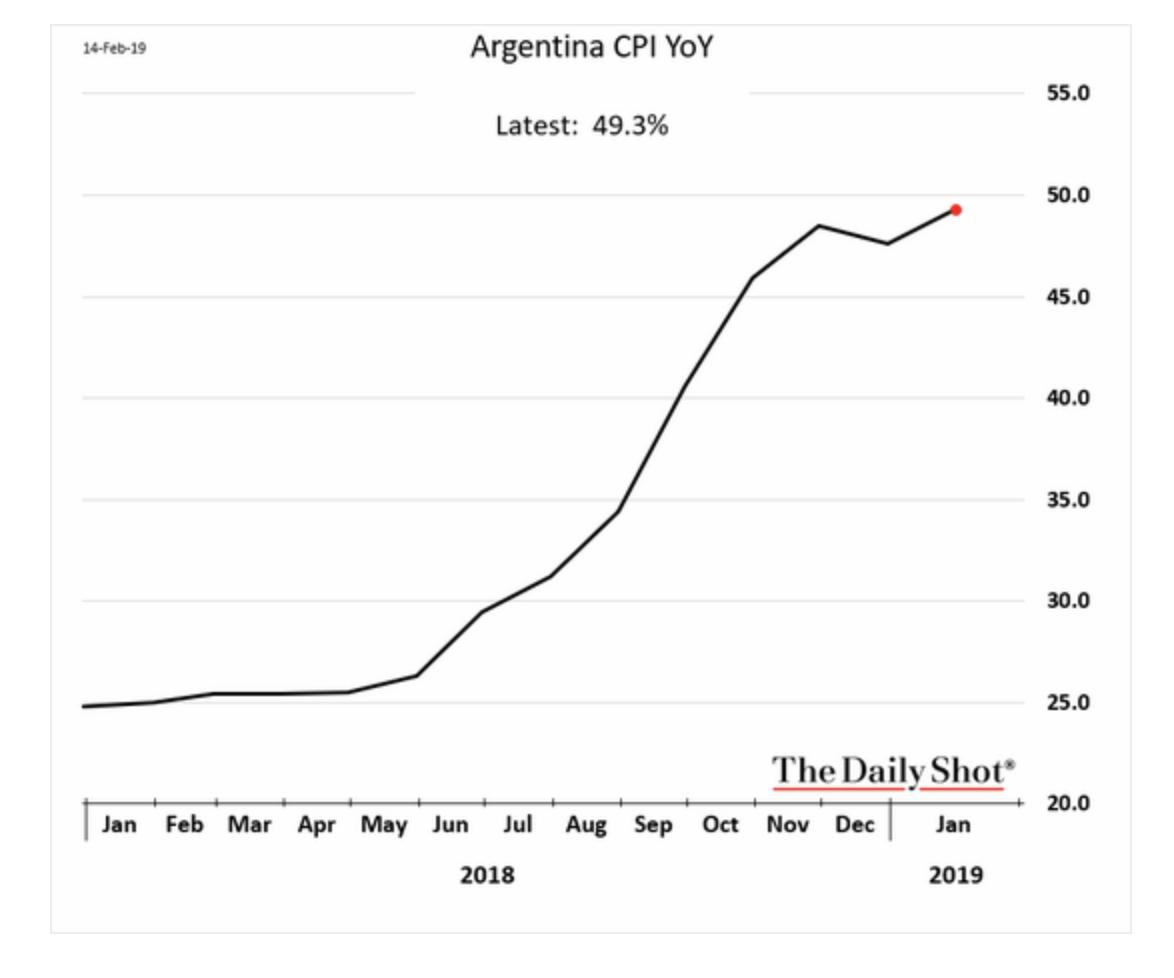 Argentina's yoy CPI inflation is…