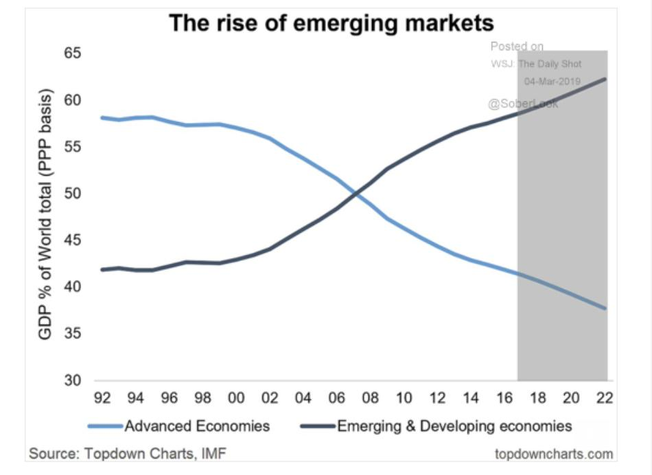 63/37: Emerging markets (and developing)…