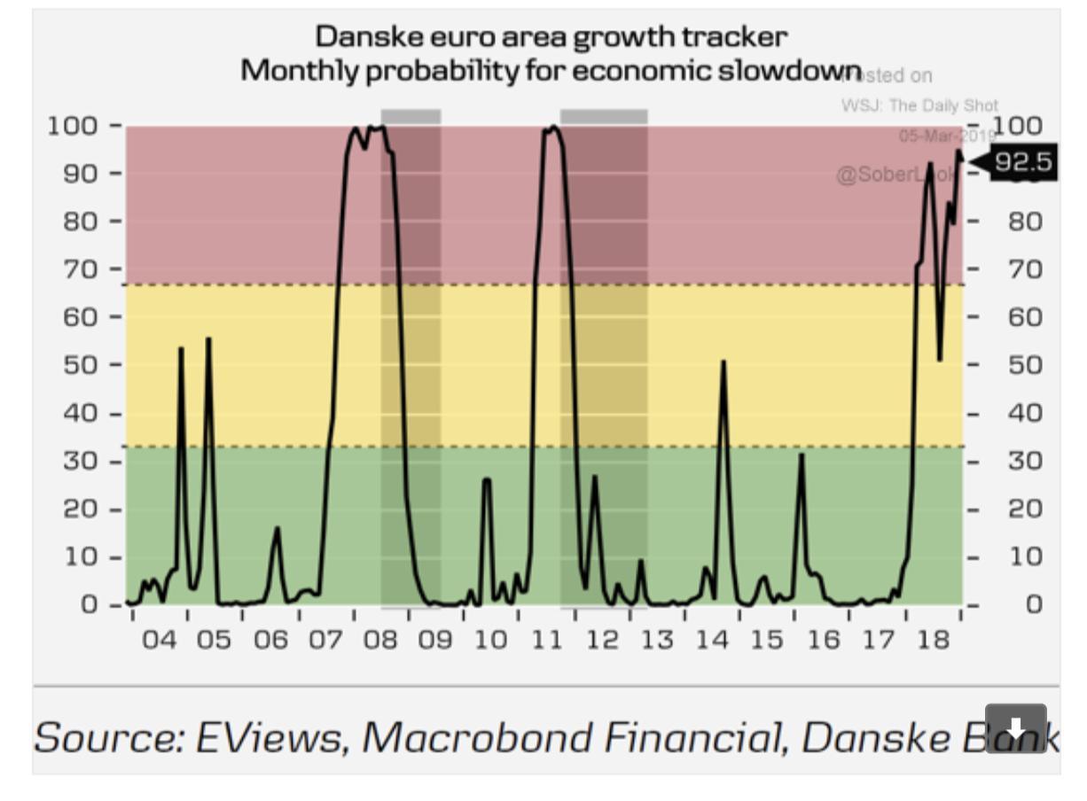 Probability of a Eurozone slowdown…