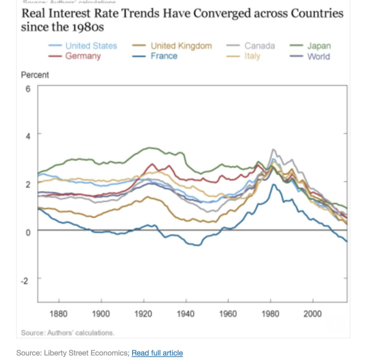 The convergence in global interest…