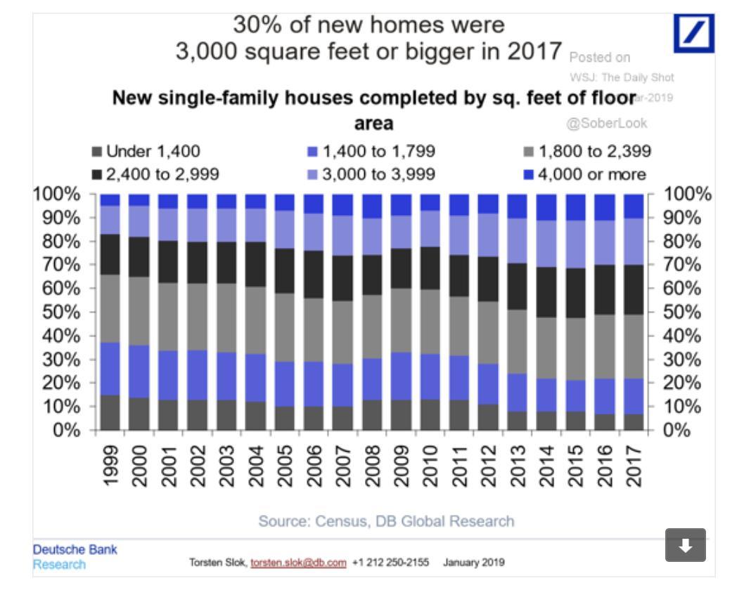American homes just keep on…