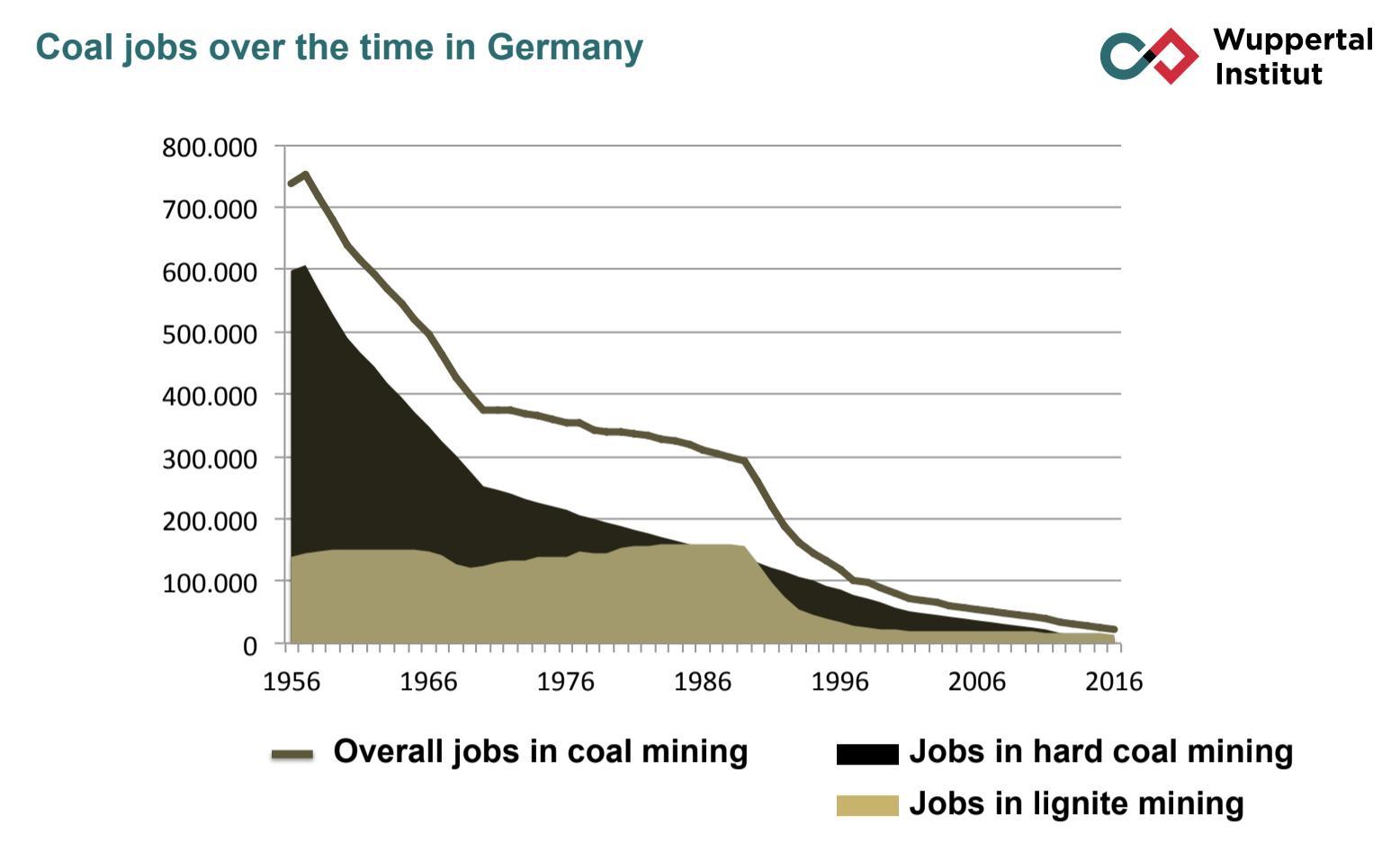 Employment in coal mining in…