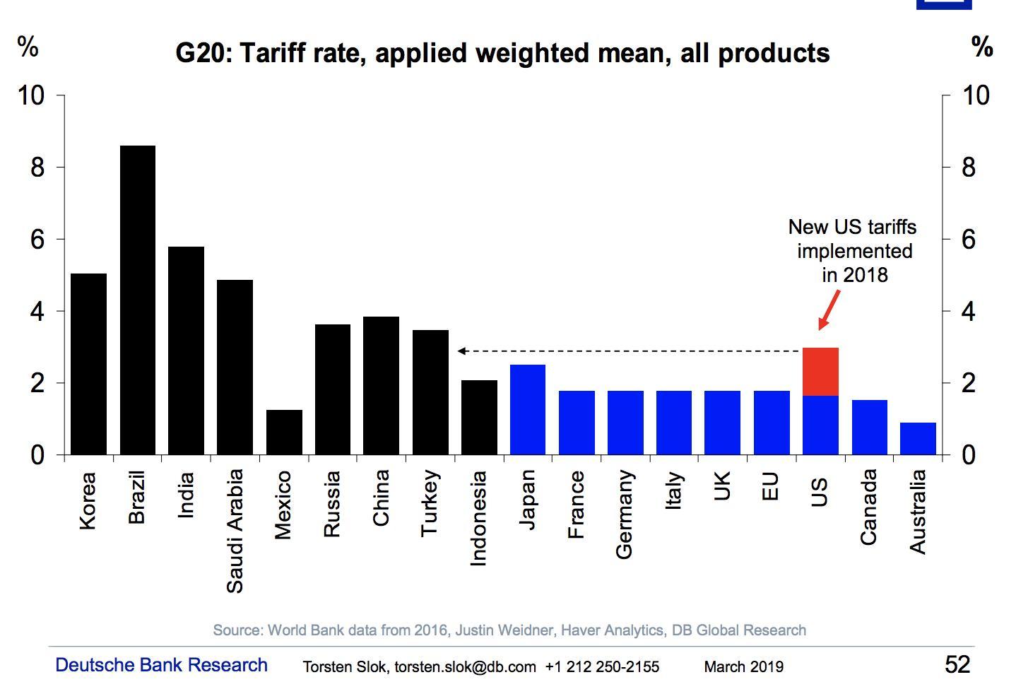 America's new tariffs in 2018…