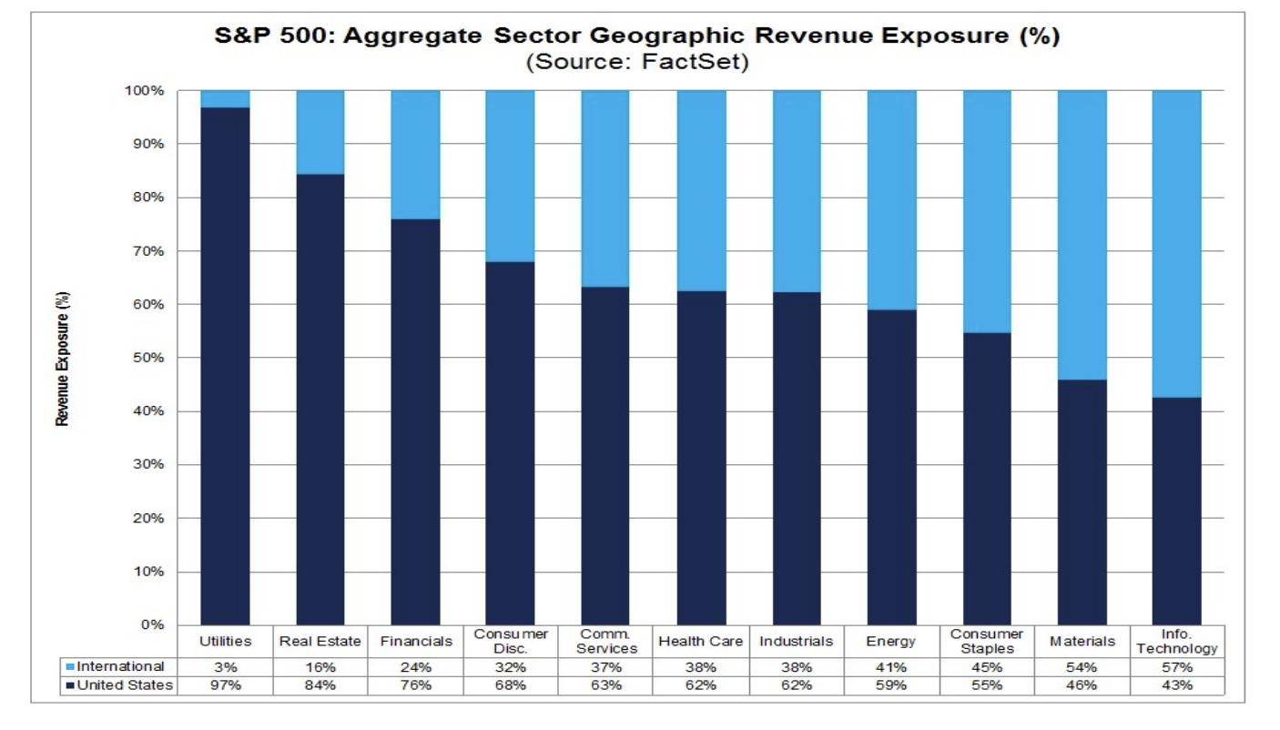 Which US economic sectors are…