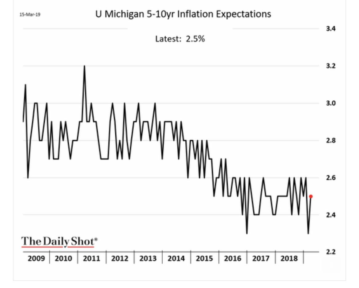 Something happened to inflation expectations…