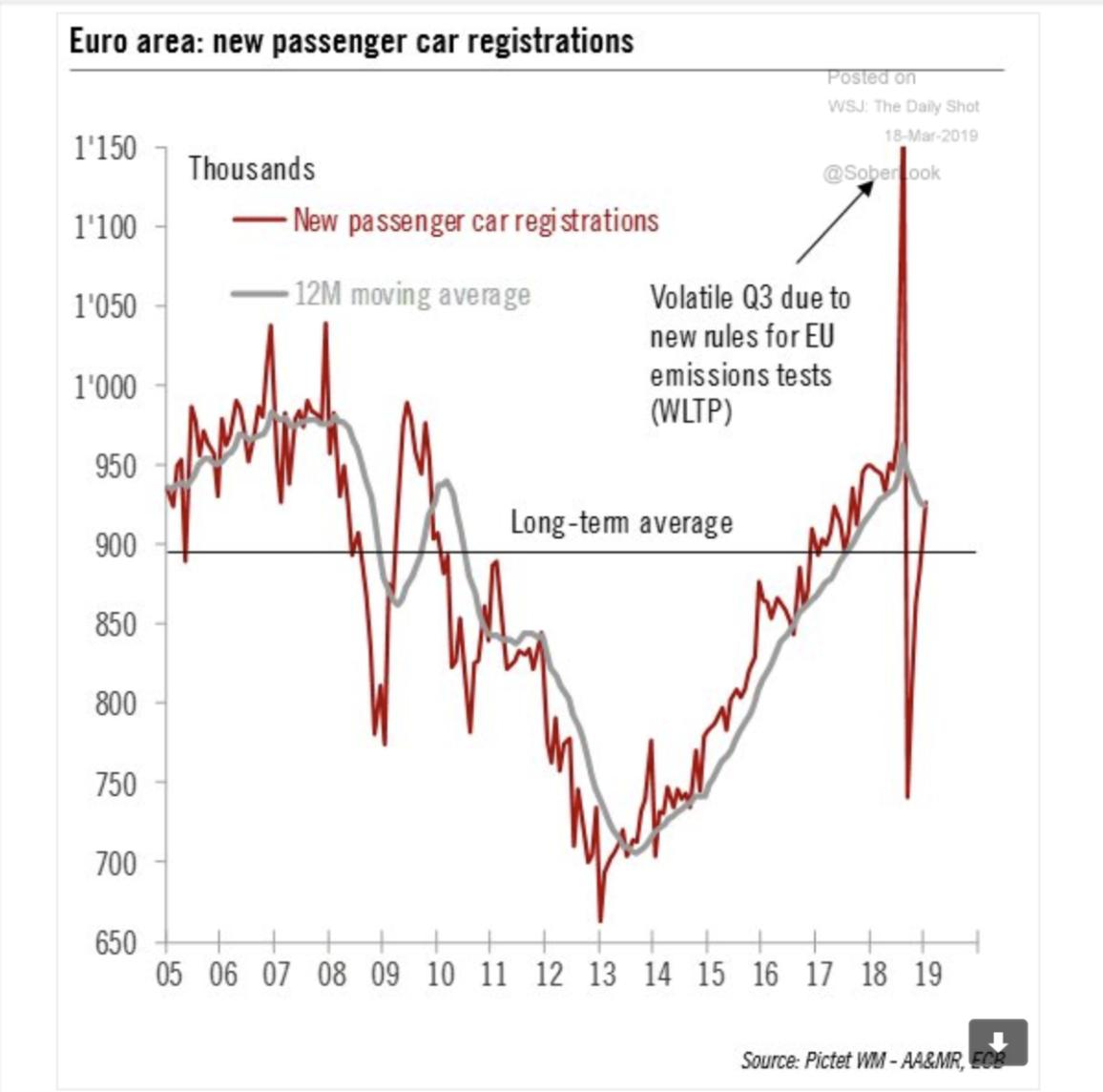 Europe's long recession and protracted…