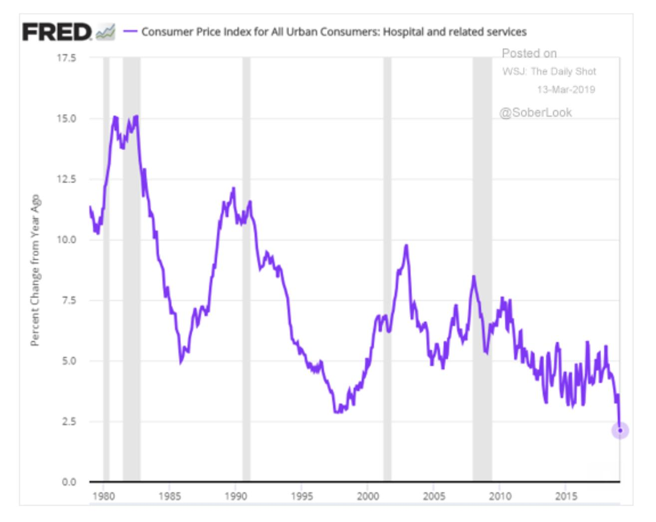 Striking how different America's inflation…