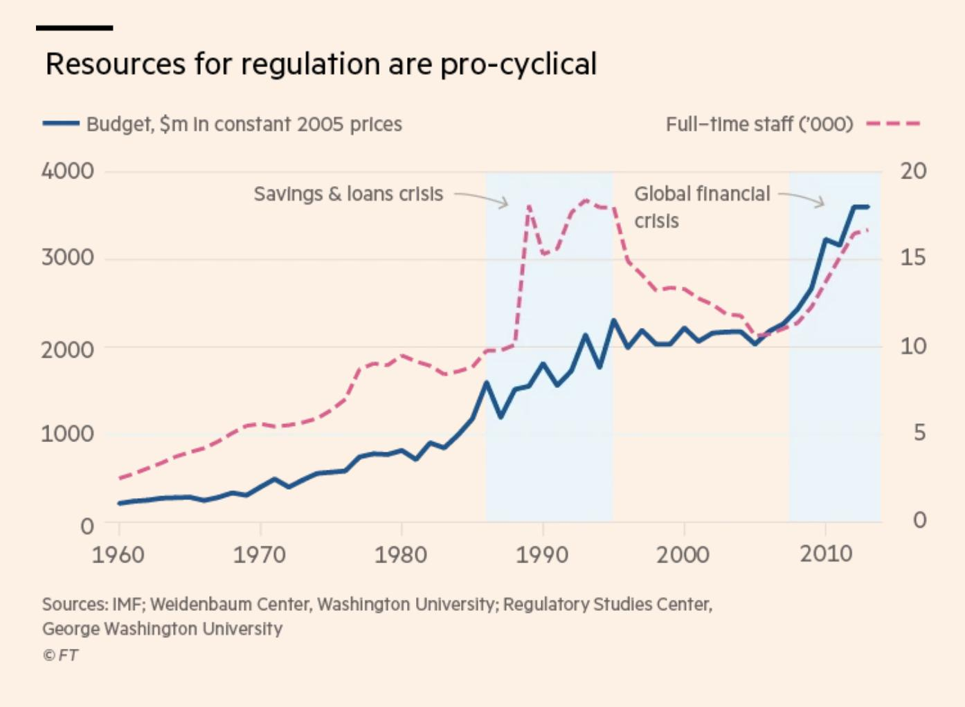 Resources for financial regulation vary…