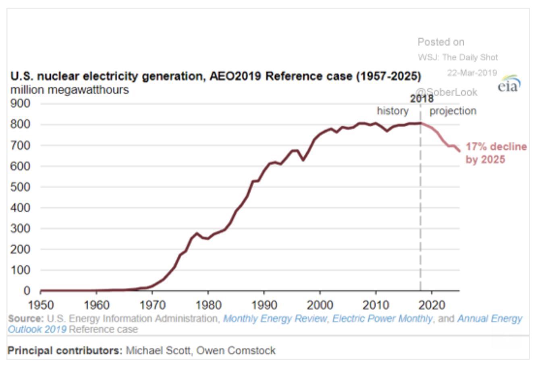 US nuclear power output has…