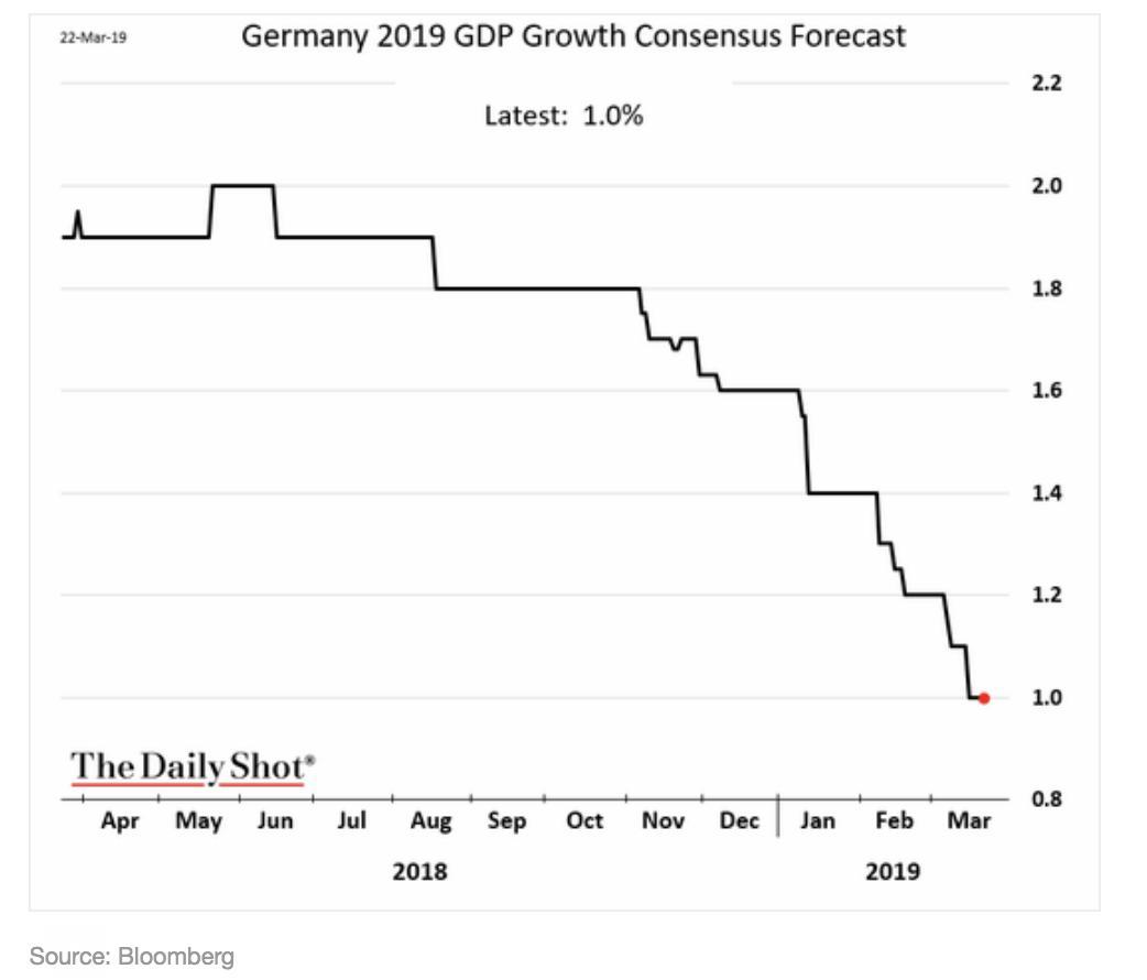 The german economy the powerhouse…