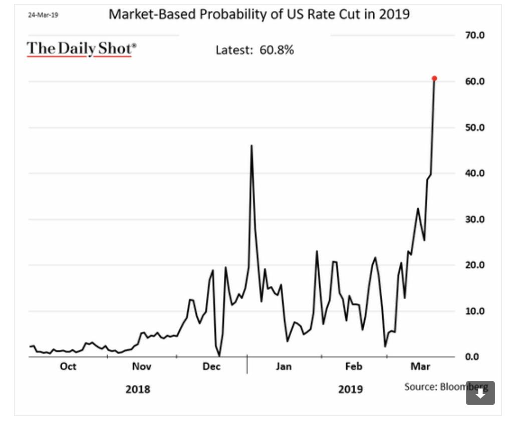 Fears of a global slowdown…