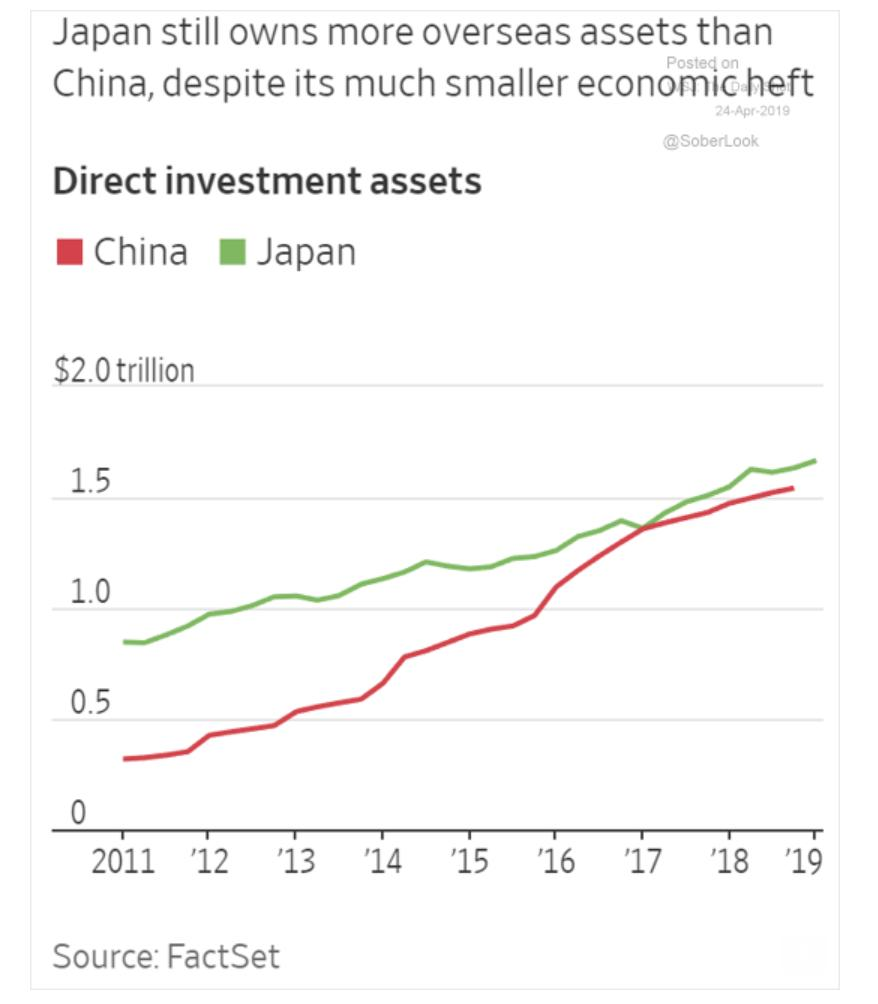 Japan still leads China in…