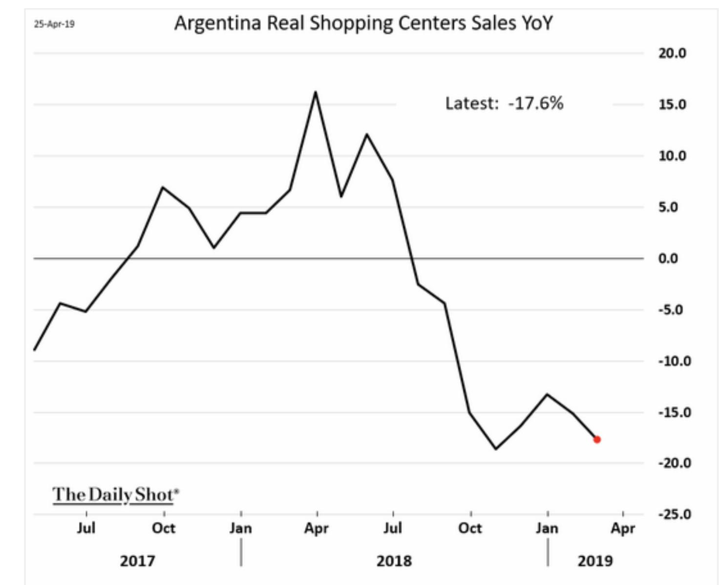 As poverty in Argentina surges,…