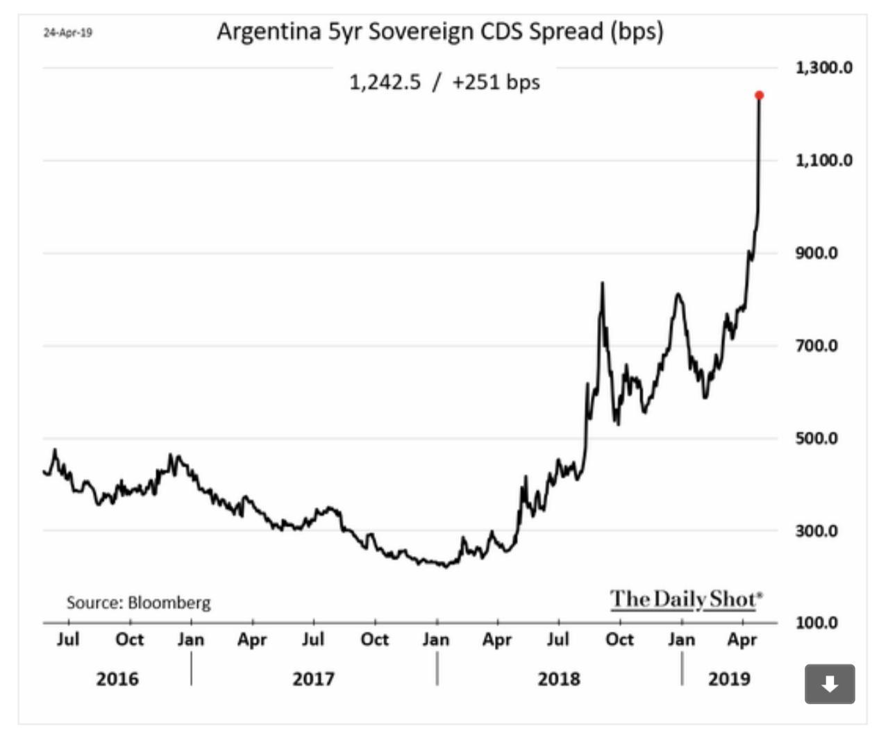 Argentina's CDS insurance v. sovereign…