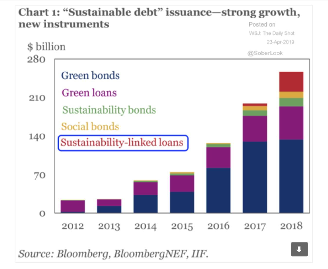 """""""sustainable debt"""" issuance grows even…"""