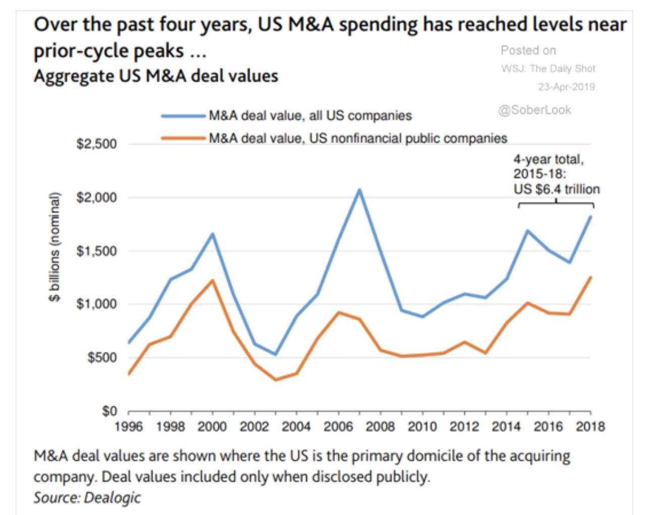 The churn of US corporate…