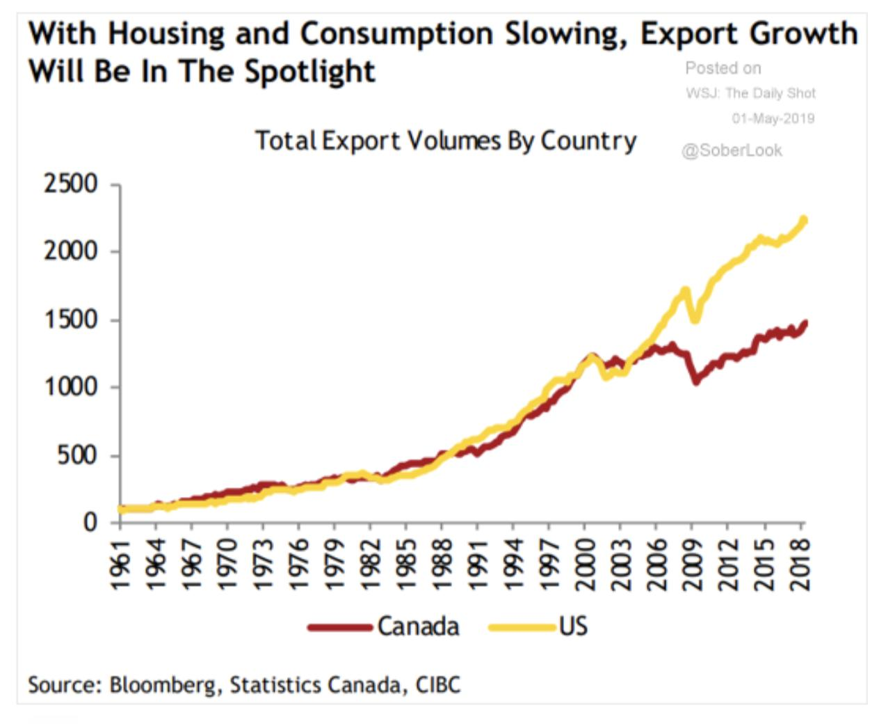 What happened to Canadian exports…