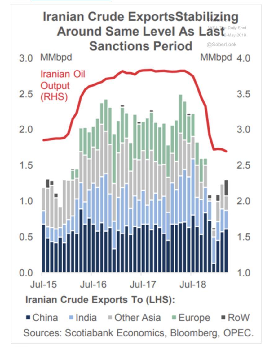 Hunkering down: Irian crude exports…