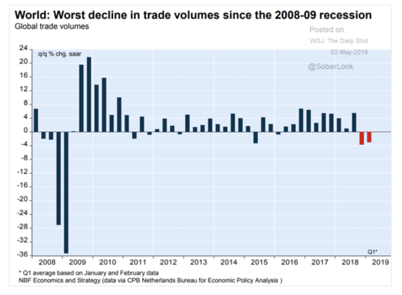 The dip in world trade…