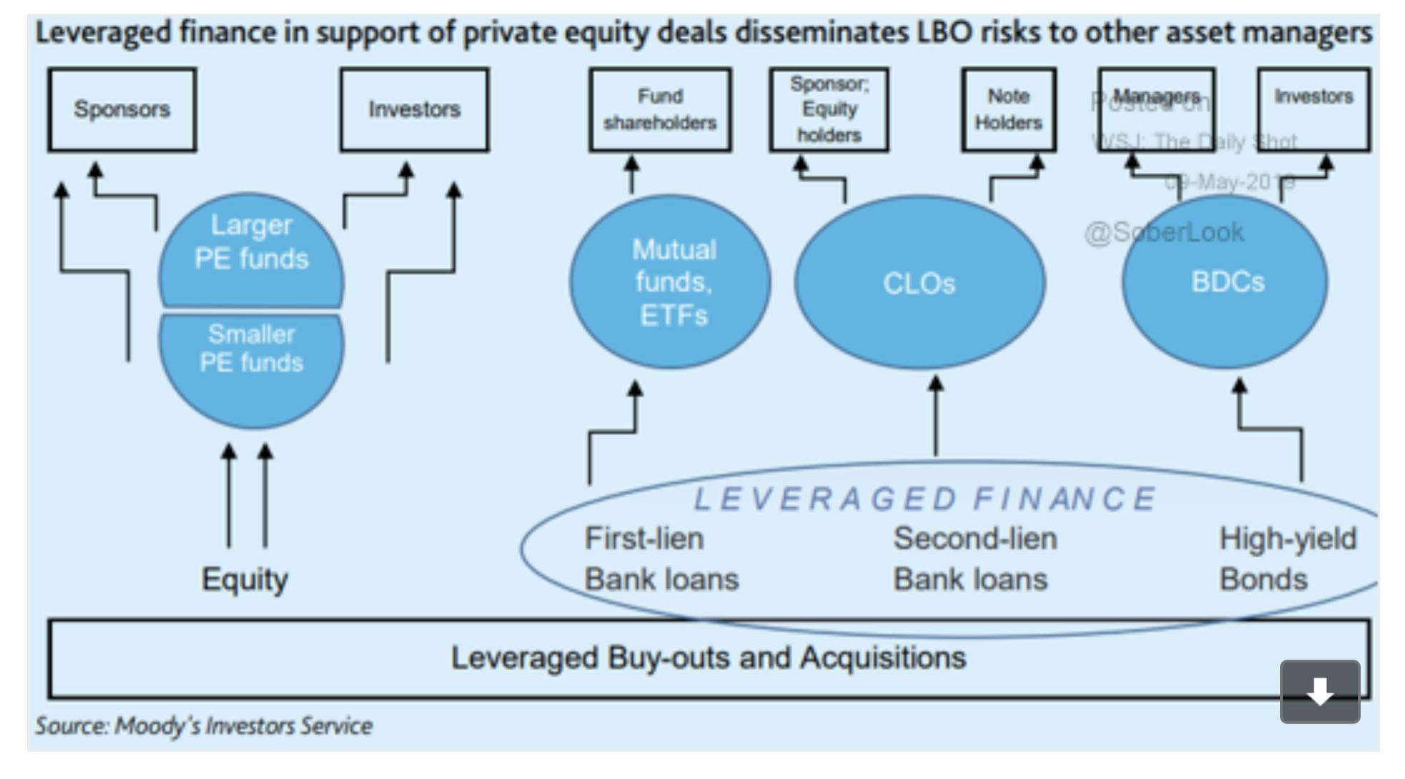 Who is financing leveraged buyouts?…