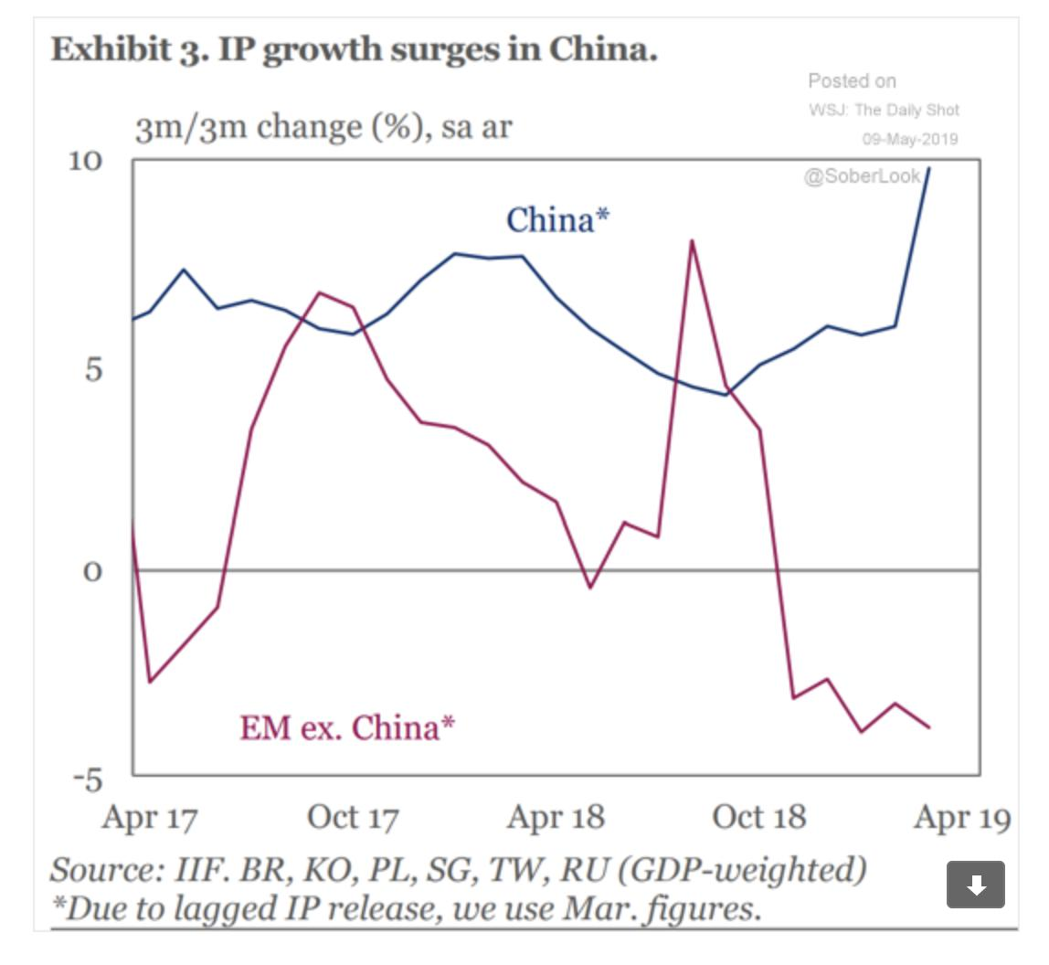 The recovery of China's industrial…