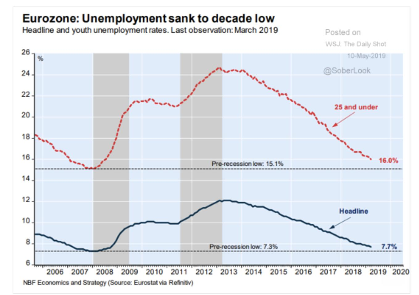 Eurozone youth unemployment is finally…