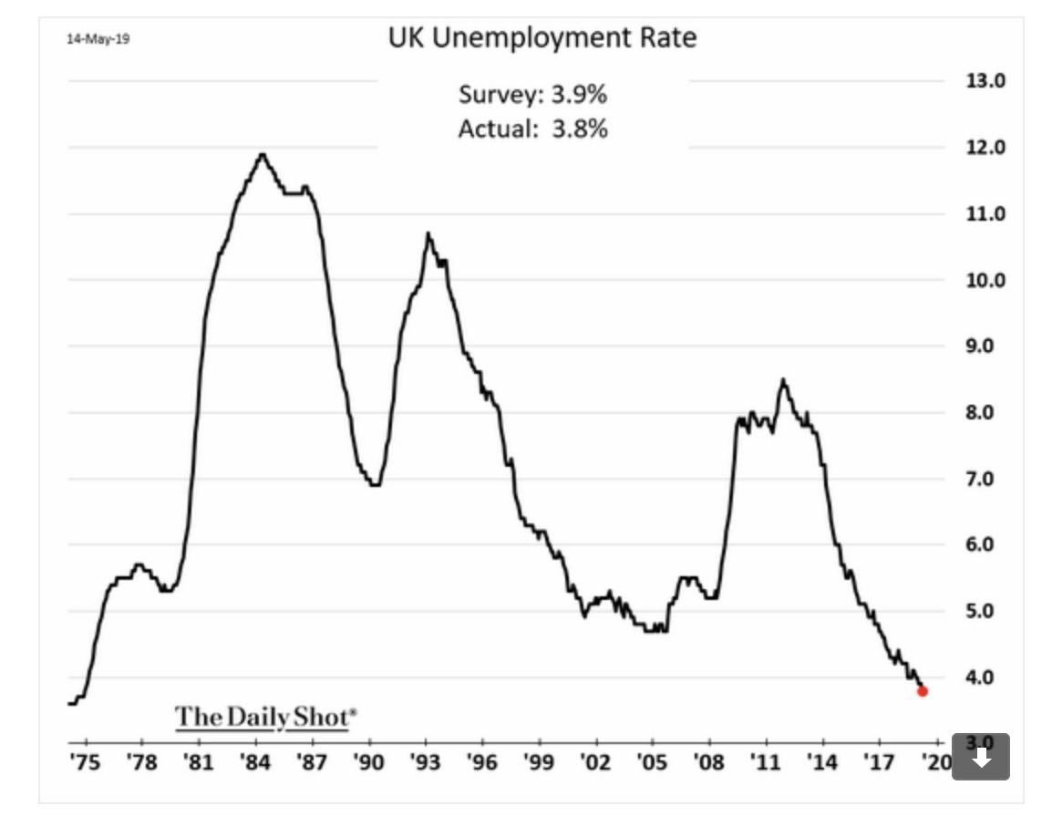 UK unemployment as measured is…