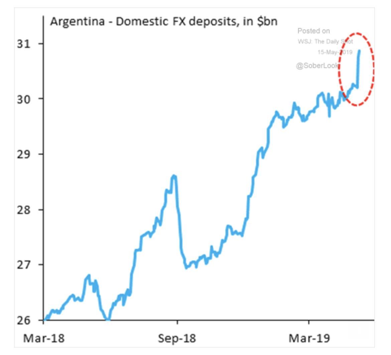 Dollarization of Argentine economy reaches…