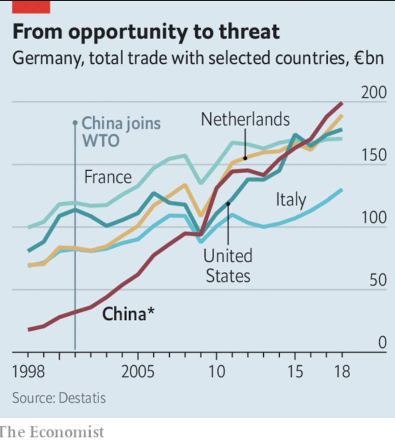 China is now Germany's major…