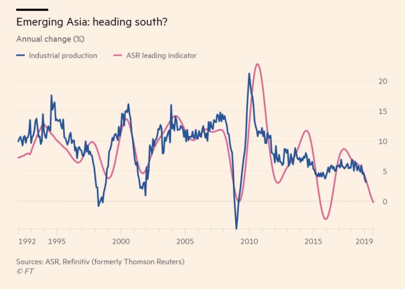The downturn in emerging Asia…