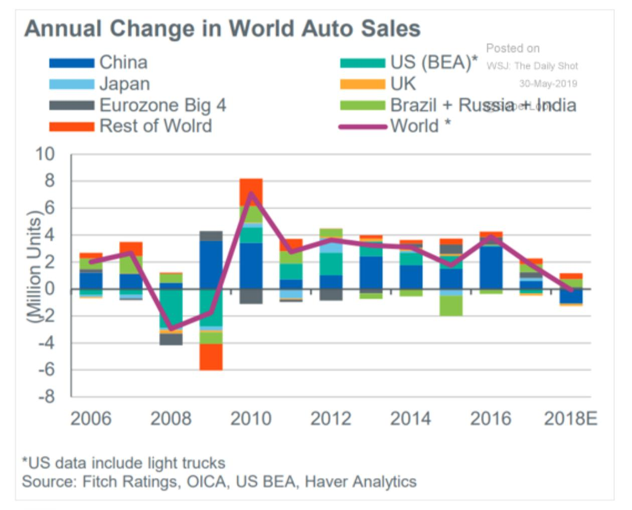 The global auto industry just…
