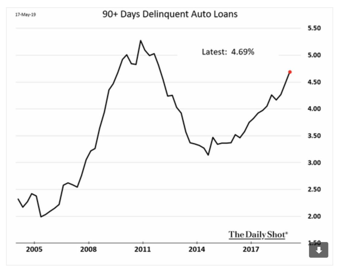 The new subprime: 90-day auto…