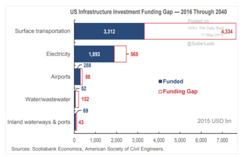 America's infrastructure gap in ground…