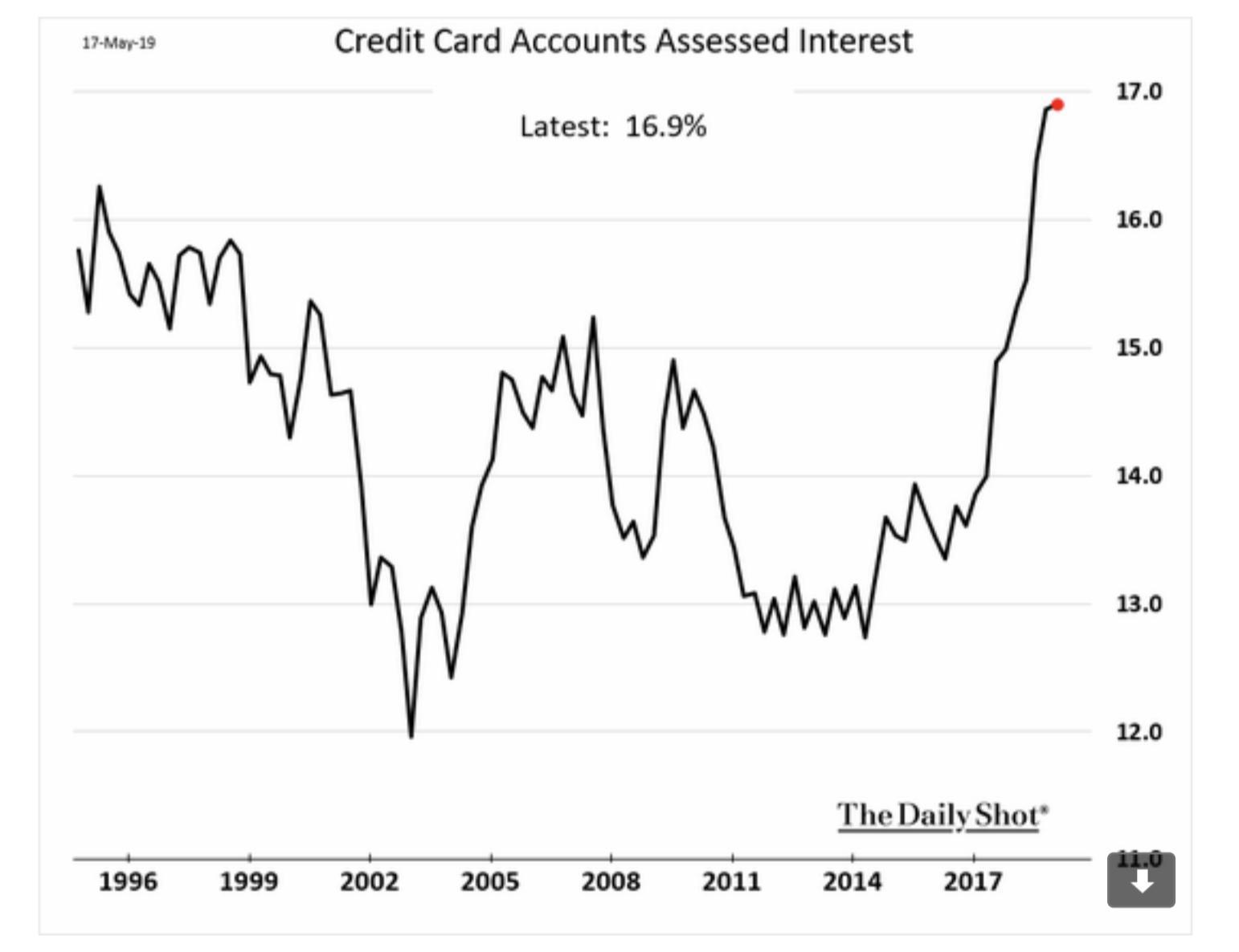 US credit card rates hit…