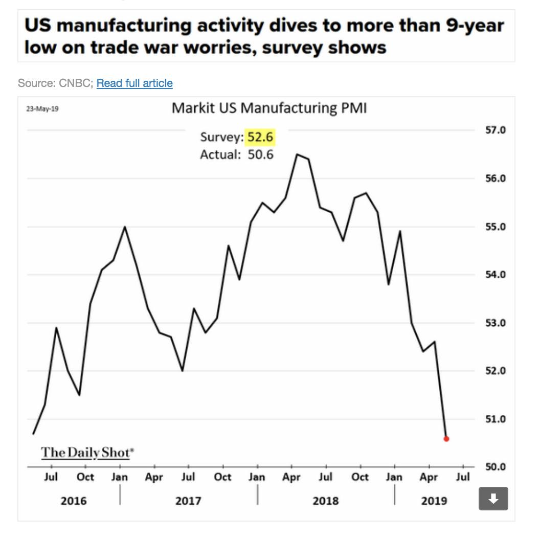 Is the trade war triggering…