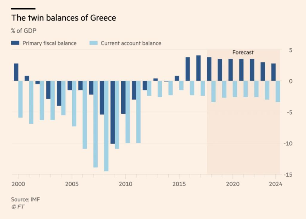 Closing the twin deficits; Greece's…
