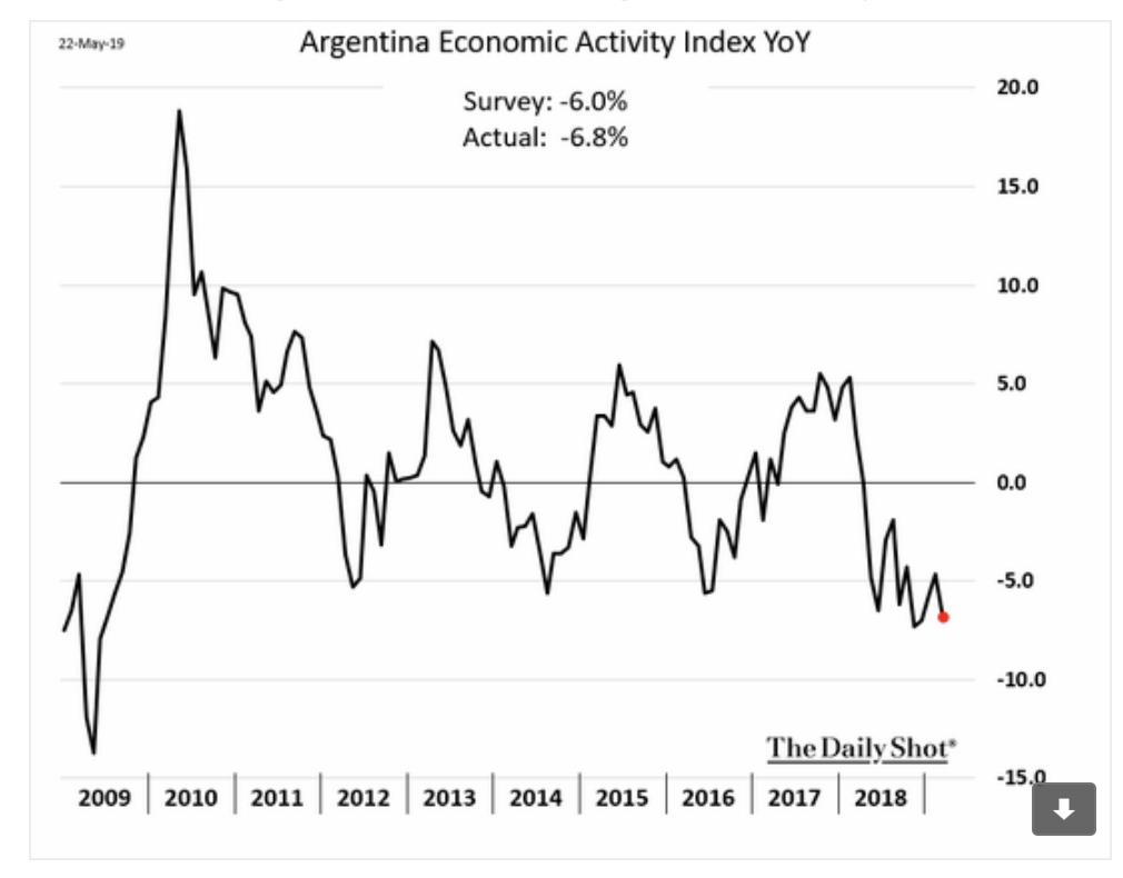The Argentine economy is not…