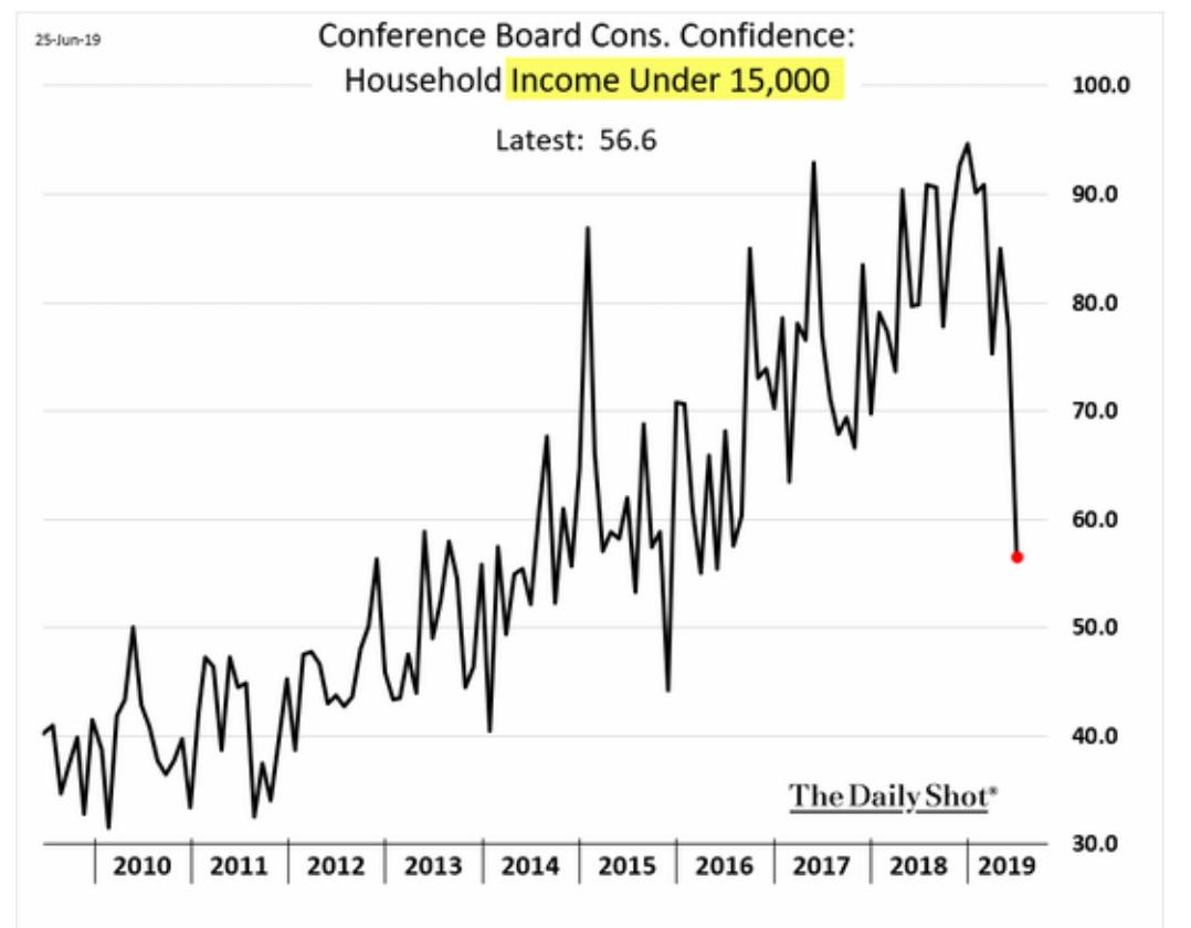 Striking collapse in consumer confidence…