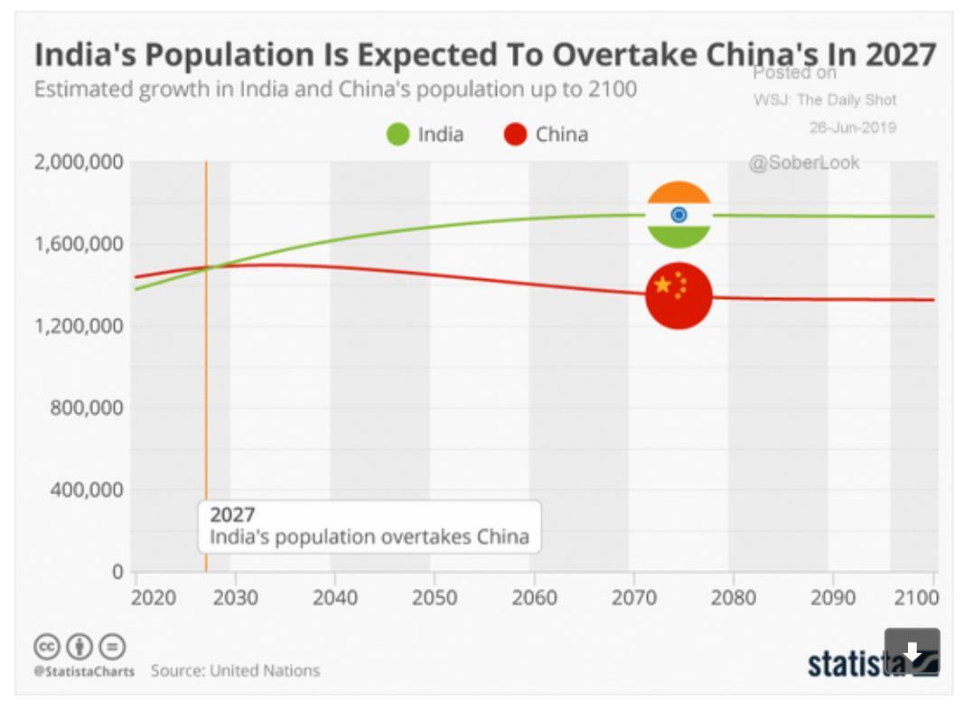 India's population set to overtake…