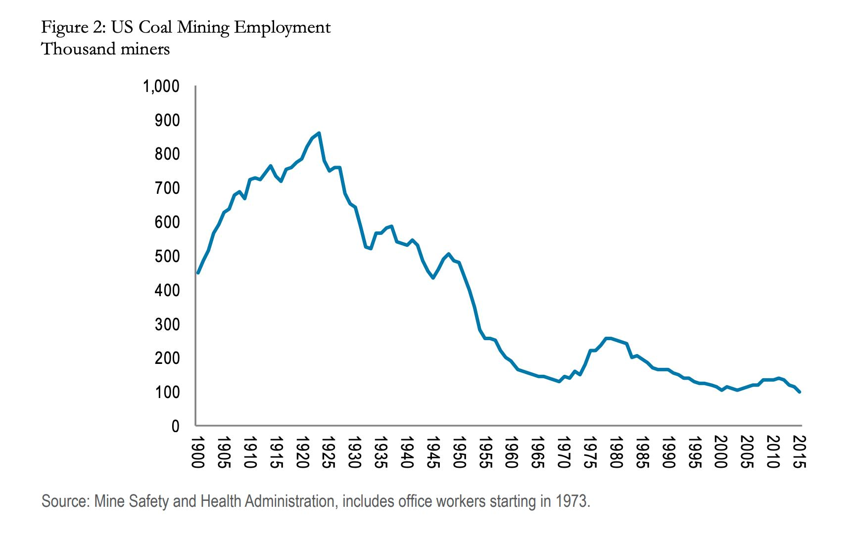 In terms of employment, coal…