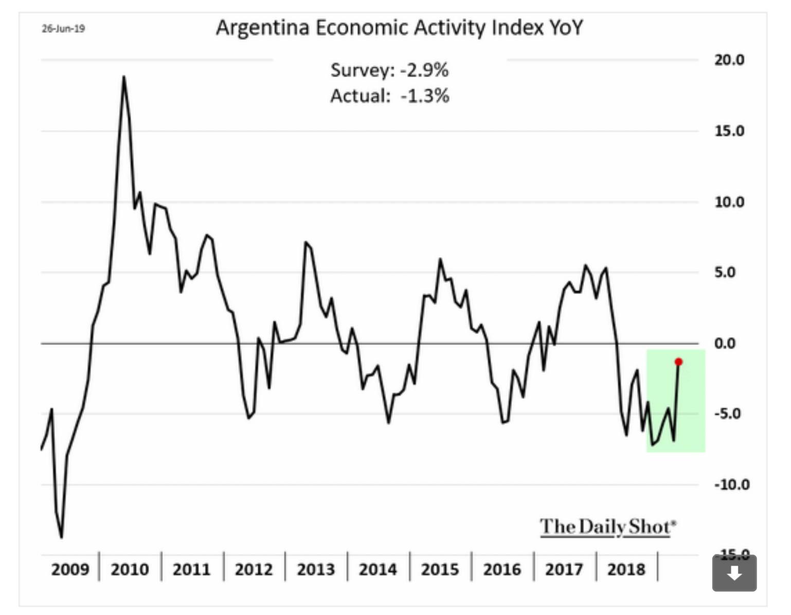 Argentina's economic activity shows some…