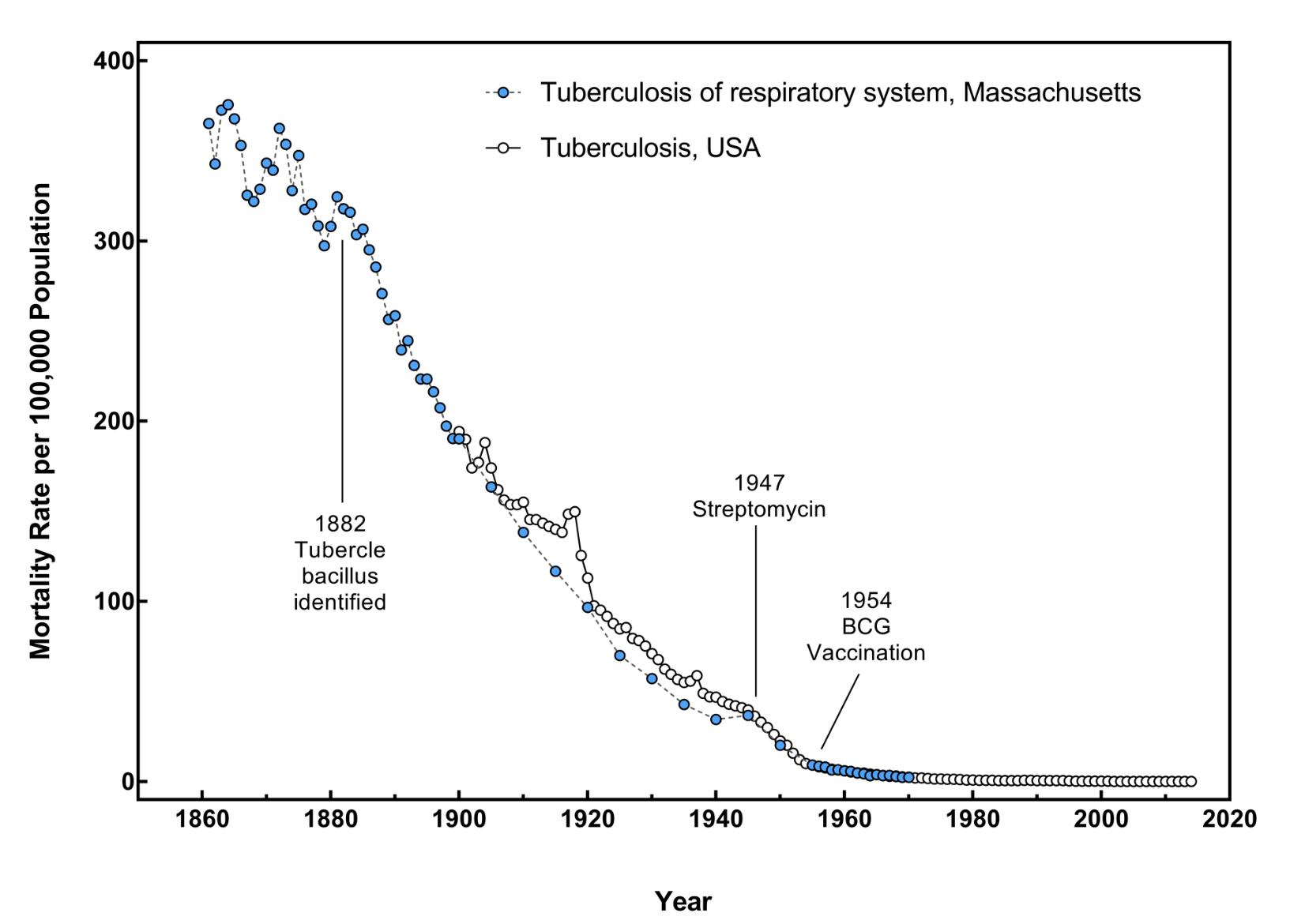 Remarkable collapse in TB mortality…